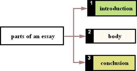 Expert Tips on Writing a Dissertation Introduction Chapter